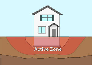 Illustration of the active zone of foundation soils under and around a foundation in Chattanooga.